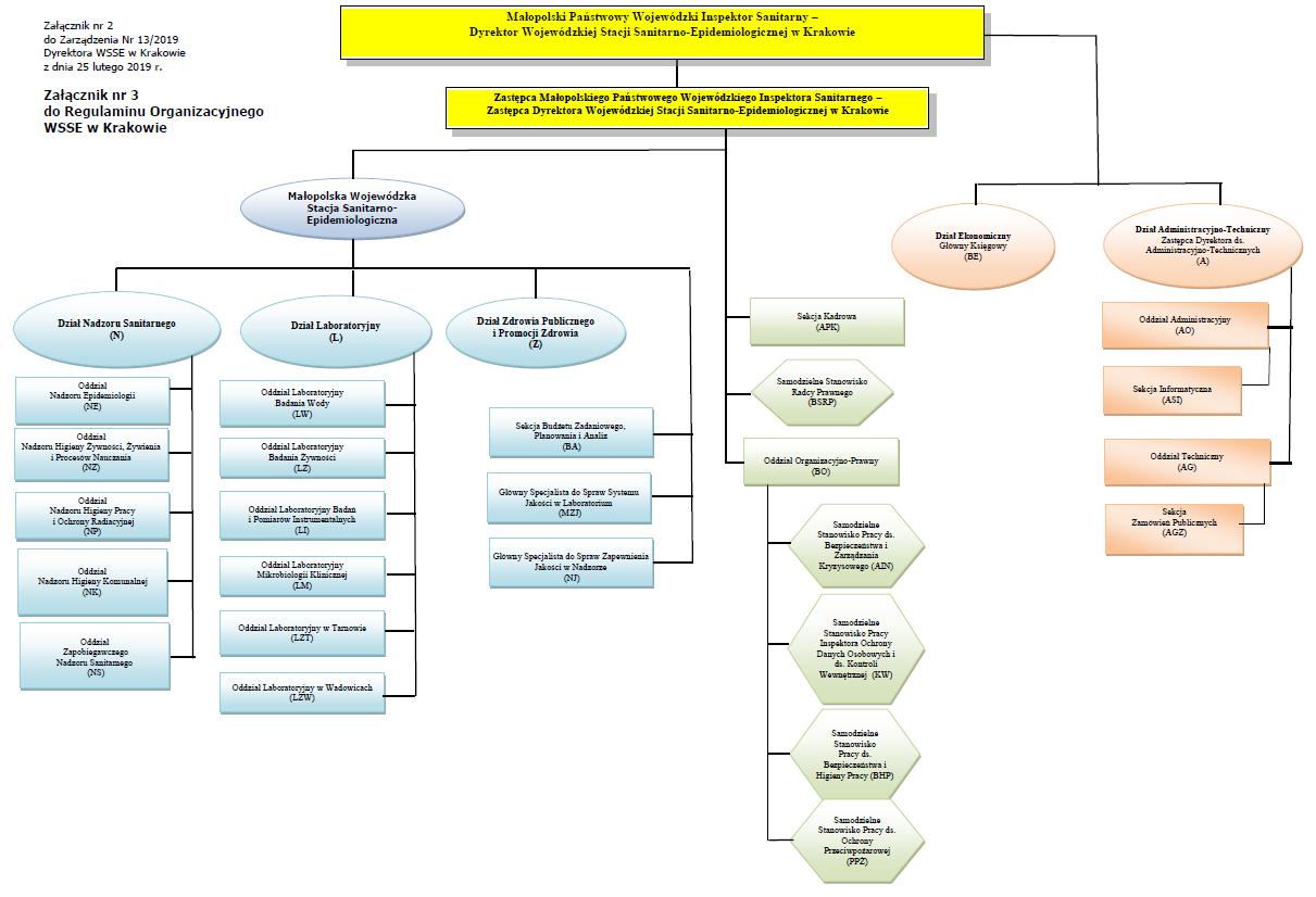struktura organizacyjna Stacji - obrazek